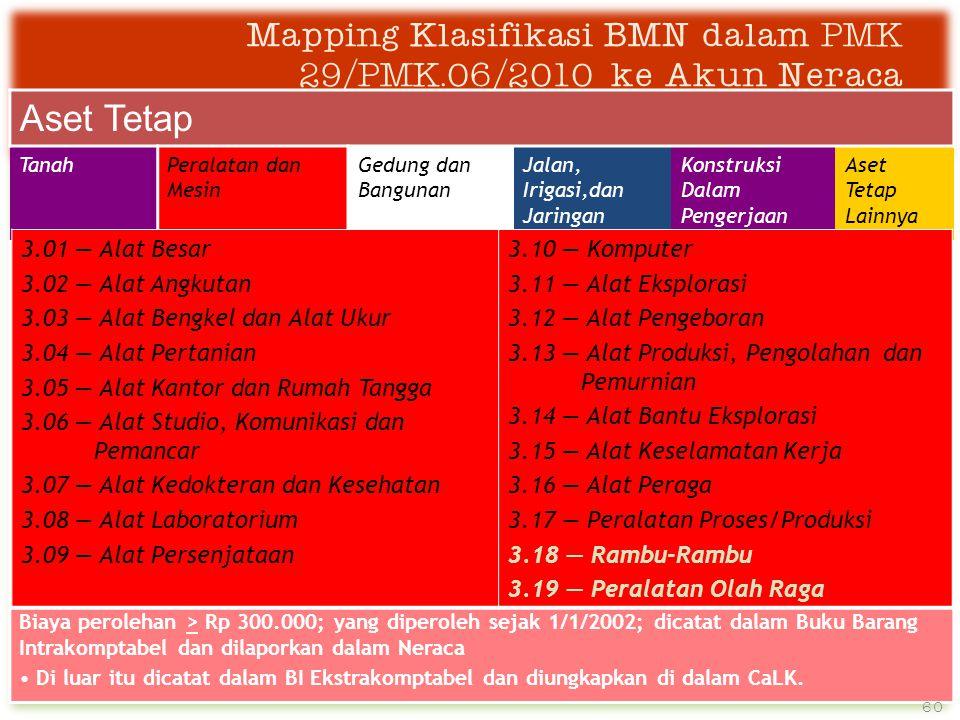 Mapping Klasifikasi BMN dalam PMK 29/PMK.06/2010 ke Akun Neraca Aset Tetap TanahPeralatan dan Mesin Gedung dan Bangunan Jalan, Irigasi,dan Jaringan Konstruksi Dalam Pengerjaan Aset Tetap Lainnya Biaya perolehan > Rp 300.000; yang diperoleh sejak 1/1/2002; dicatat dalam Buku Barang Intrakomptabel dan dilaporkan dalam Neraca • Di luar itu dicatat dalam BI Ekstrakomptabel dan diungkapkan di dalam CaLK.