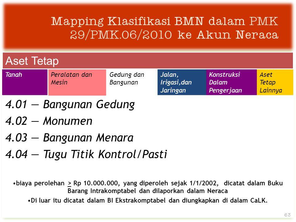 Mapping Klasifikasi BMN dalam PMK 29/PMK.06/2010 ke Akun Neraca Aset Tetap TanahPeralatan dan Mesin Gedung dan Bangunan Jalan, Irigasi,dan Jaringan Konstruksi Dalam Pengerjaan Aset Tetap Lainnya 4.01 — Bangunan Gedung 4.02 — Monumen 4.03 — Bangunan Menara 4.04 — Tugu Titik Kontrol/Pasti •biaya perolehan > Rp 10.000.000, yang diperoleh sejak 1/1/2002, dicatat dalam Buku Barang Intrakomptabel dan dilaporkan dalam Neraca •Di luar itu dicatat dalam BI Ekstrakomptabel dan diungkapkan di dalam CaLK.