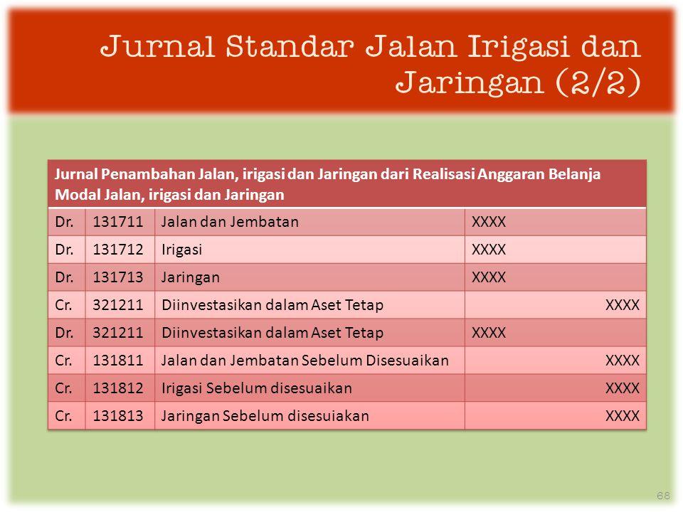 68 Jurnal Standar Jalan Irigasi dan Jaringan (2/2)