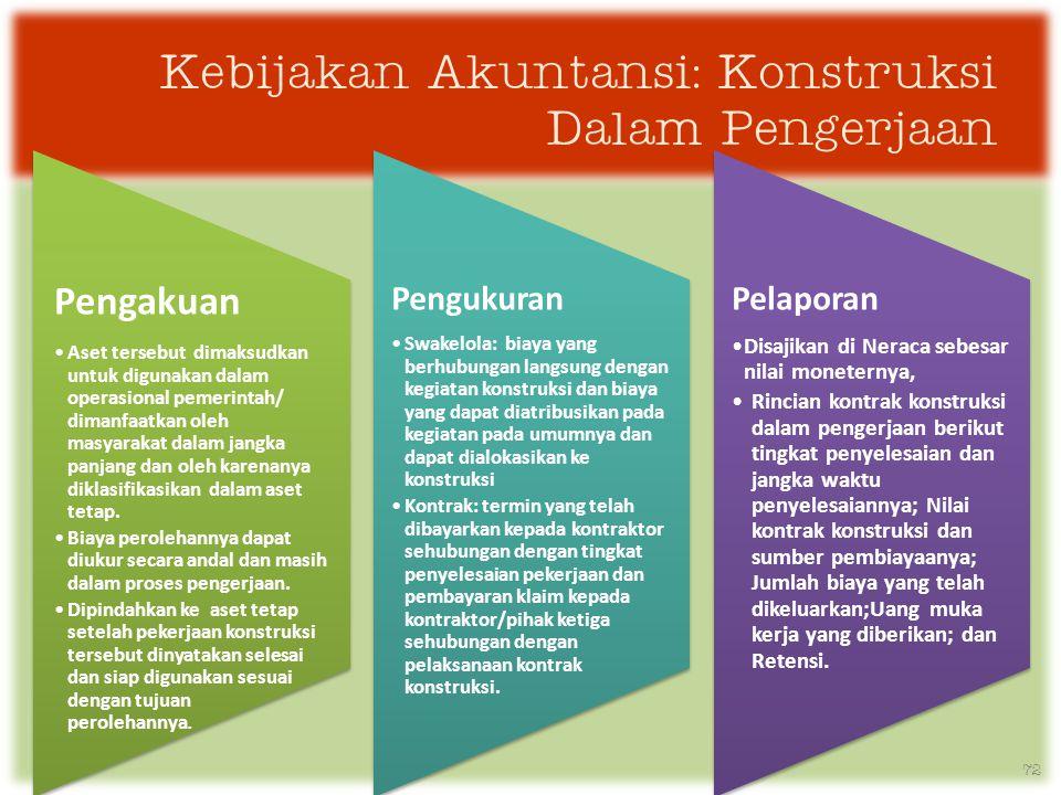 Kebijakan Akuntansi: Konstruksi Dalam Pengerjaan Pengakuan •Aset tersebut dimaksudkan untuk digunakan dalam operasional pemerintah/ dimanfaatkan oleh masyarakat dalam jangka panjang dan oleh karenanya diklasifikasikan dalam aset tetap.