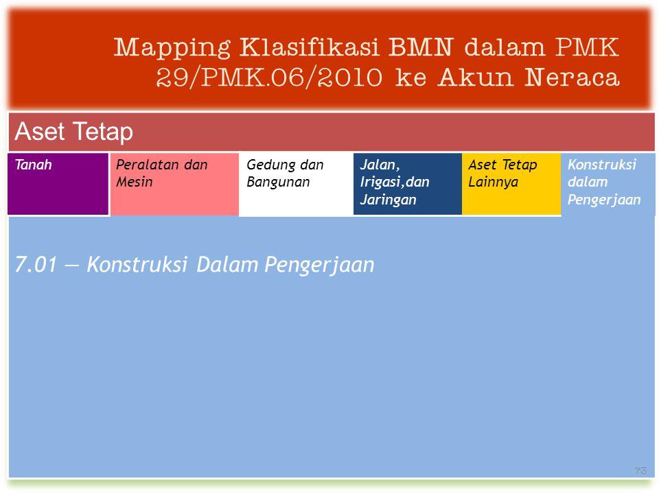 Mapping Klasifikasi BMN dalam PMK 29/PMK.06/2010 ke Akun Neraca Aset Tetap TanahPeralatan dan Mesin Gedung dan Bangunan Jalan, Irigasi,dan Jaringan Aset Tetap Lainnya Konstruksi dalam Pengerjaan 7.01 — Konstruksi Dalam Pengerjaan 73