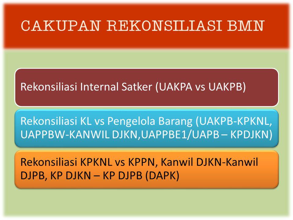 Rekonsiliasi Internal Satker (UAKPA vs UAKPB) Rekonsiliasi KL vs Pengelola Barang (UAKPB-KPKNL, UAPPBW-KANWIL DJKN,UAPPBE1/UAPB – KPDJKN) Rekonsiliasi KPKNL vs KPPN, Kanwil DJKN-Kanwil DJPB, KP DJKN – KP DJPB (DAPK) CAKUPAN REKONSILIASI BMN
