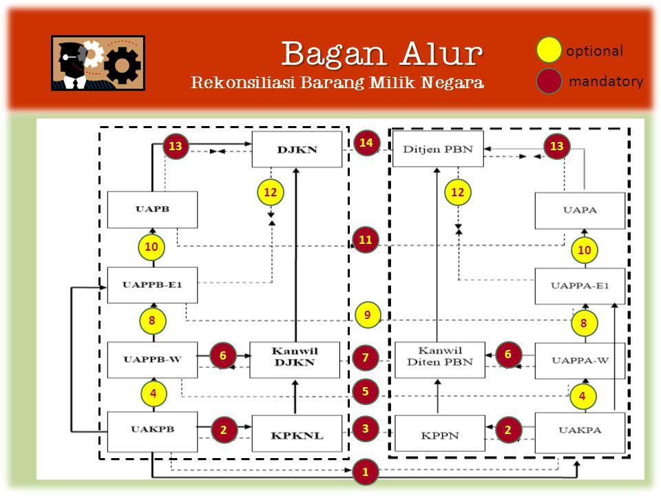 Bagan Alur Bagan Alur Rekonsiliasi Barang Milik Negara 1 22 3 5 6 6 9 13 12 14 7 11 10 8 8 4 4 optional mandatory