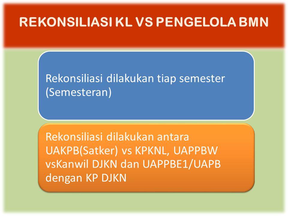REKONSILIASI KL VS PENGELOLA BMN Rekonsiliasi dilakukan tiap semester (Semesteran) Rekonsiliasi dilakukan antara UAKPB(Satker) vs KPKNL, UAPPBW vsKanwil DJKN dan UAPPBE1/UAPB dengan KP DJKN