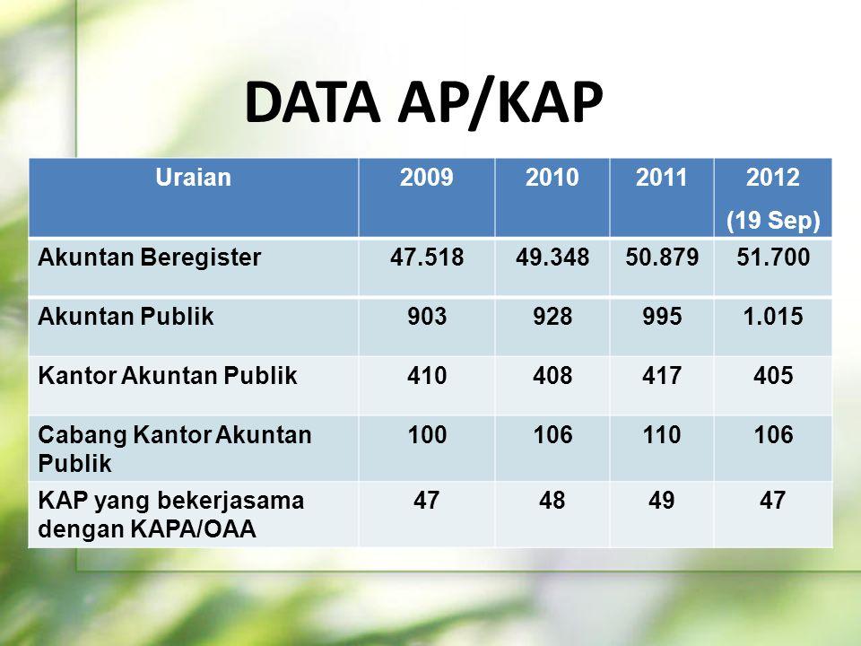 DATA AP/KAP Uraian2009201020112012 (19 Sep) Akuntan Beregister47.51849.34850.87951.700 Akuntan Publik9039289951.015 Kantor Akuntan Publik410408417405