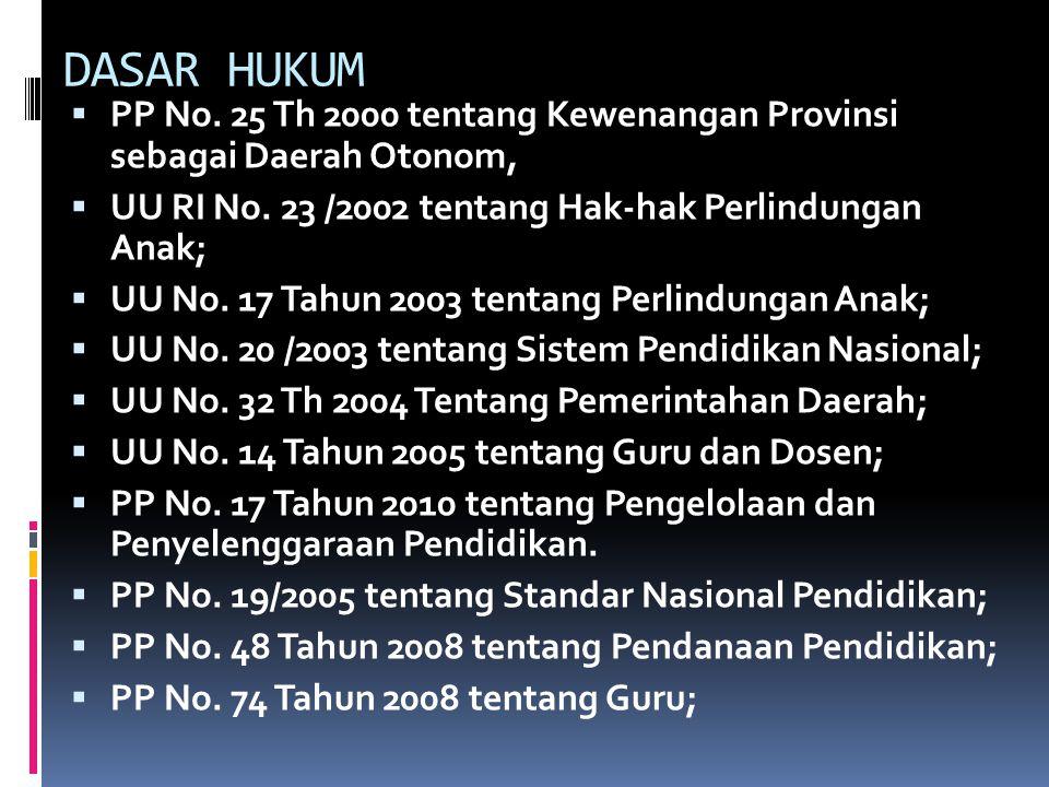 DASAR HUKUM  PP No.25 Th 2000 tentang Kewenangan Provinsi sebagai Daerah Otonom,  UU RI No.
