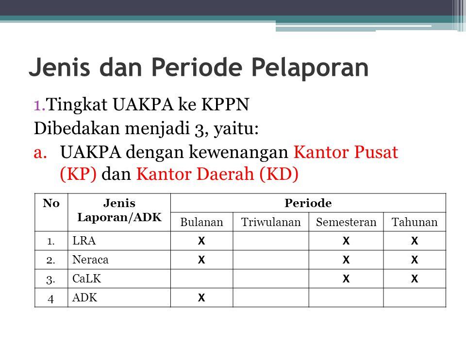 Jenis dan Periode Pelaporan 1.Tingkat UAKPA ke KPPN Dibedakan menjadi 3, yaitu: a.UAKPA dengan kewenangan Kantor Pusat (KP) dan Kantor Daerah (KD) NoJ