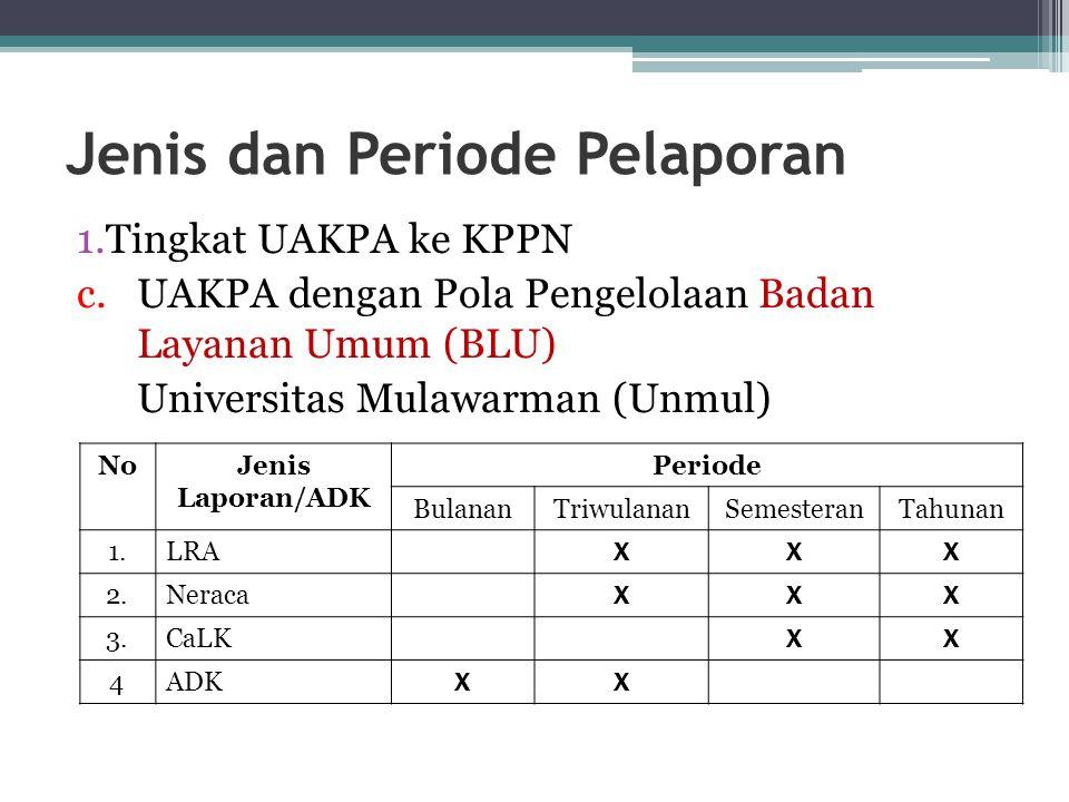 Jenis dan Periode Pelaporan 1.Tingkat UAKPA ke KPPN c.UAKPA dengan Pola Pengelolaan Badan Layanan Umum (BLU) Universitas Mulawarman (Unmul) NoJenis La