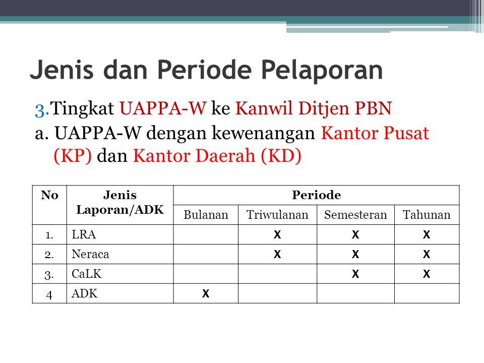 Jenis dan Periode Pelaporan 3.Tingkat UAPPA-W ke Kanwil Ditjen PBN a. UAPPA-W dengan kewenangan Kantor Pusat (KP) dan Kantor Daerah (KD) NoJenis Lapor