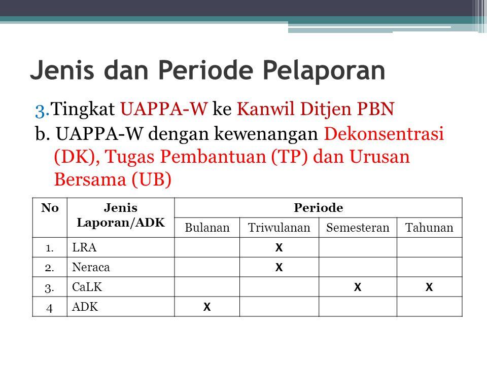 Jenis dan Periode Pelaporan 3.Tingkat UAPPA-W ke Kanwil Ditjen PBN b. UAPPA-W dengan kewenangan Dekonsentrasi (DK), Tugas Pembantuan (TP) dan Urusan B