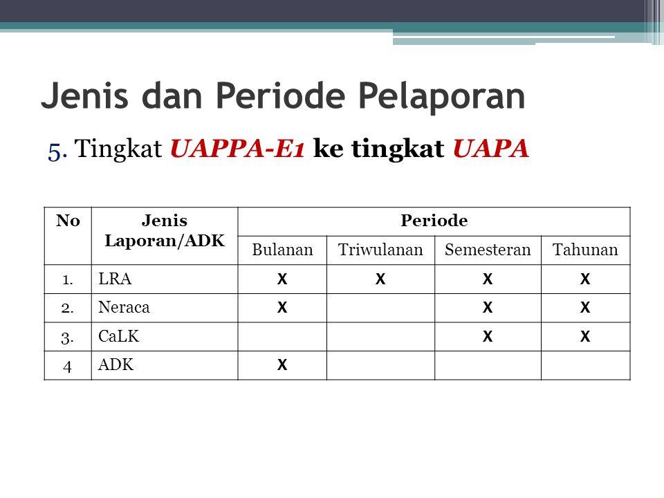 Jenis dan Periode Pelaporan 5. Tingkat UAPPA-E1 ke tingkat UAPA NoJenis Laporan/ADK Periode BulananTriwulananSemesteranTahunan 1.LRA XXXX 2.Neraca XXX