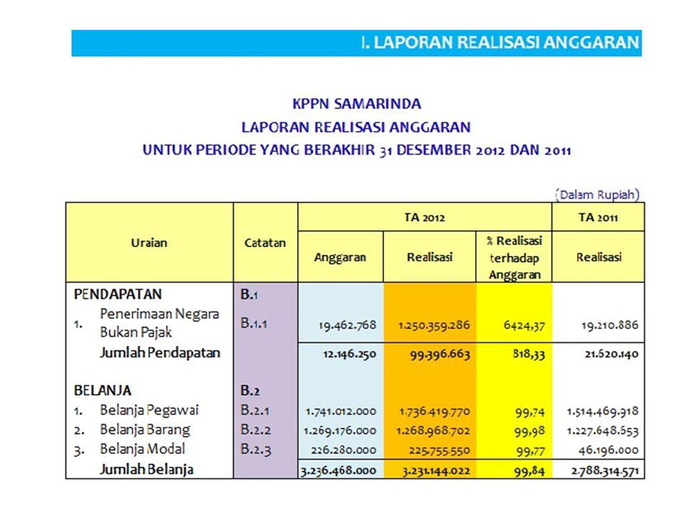 Tidak ada perubahan pada jenis dan periode pelaporan antara PER-55/PB/2012 dengan peraturan sebelumnya yakni PER-65/PB/2010