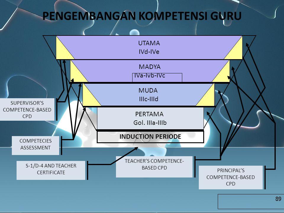 PENGEMBANGAN KOMPETENSI GURU PERTAMA Gol. IIIa-IIIb MUDA IIIc-IIId MADYA IVa-Ivb-IVc COMPETECIES ASSESSMENT TEACHER'S COMPETENCE- BASED CPD PRINCIPAL'