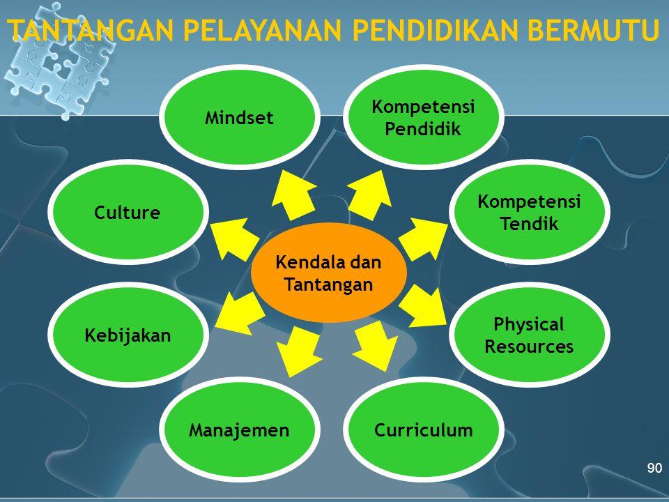 Kendala dan Tantangan Kompetensi Pendidik Mindset CurriculumManajemen Kompetensi Tendik Physical Resources Culture Kebijakan TANTANGAN PELAYANAN PENDIDIKAN BERMUTU 90