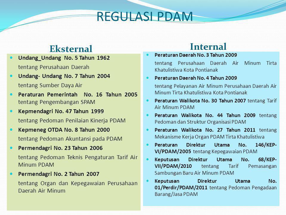 Eksternal  Peraturan Daerah No. 3 Tahun 2009 tentang Perusahaan Daerah Air Minum Tirta Khatulistiwa Kota Pontianak  Peraturan Daerah No. 4 Tahun 200