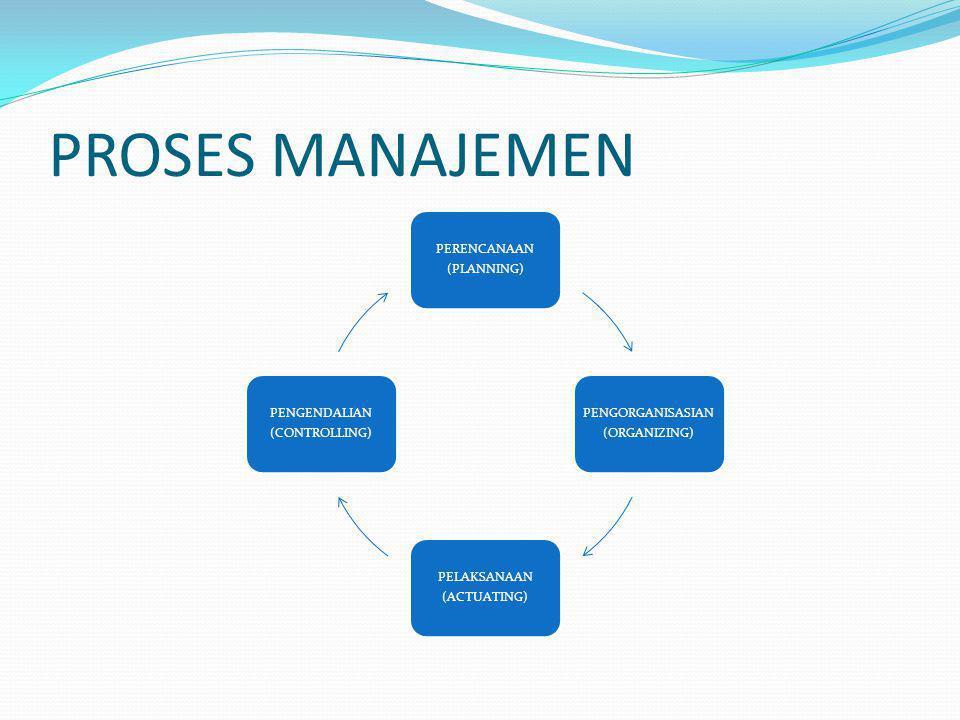 PROSES MANAJEMEN PERENCANAAN (PLANNING) PENGORGANISASIAN (ORGANIZING) PELAKSANAAN (ACTUATING) PENGENDALIAN (CONTROLLING)