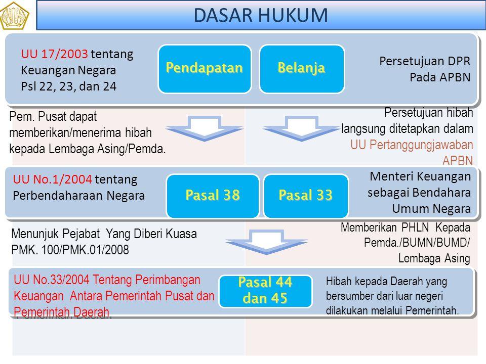 1.Peraturan Perundang - undangan Pem.