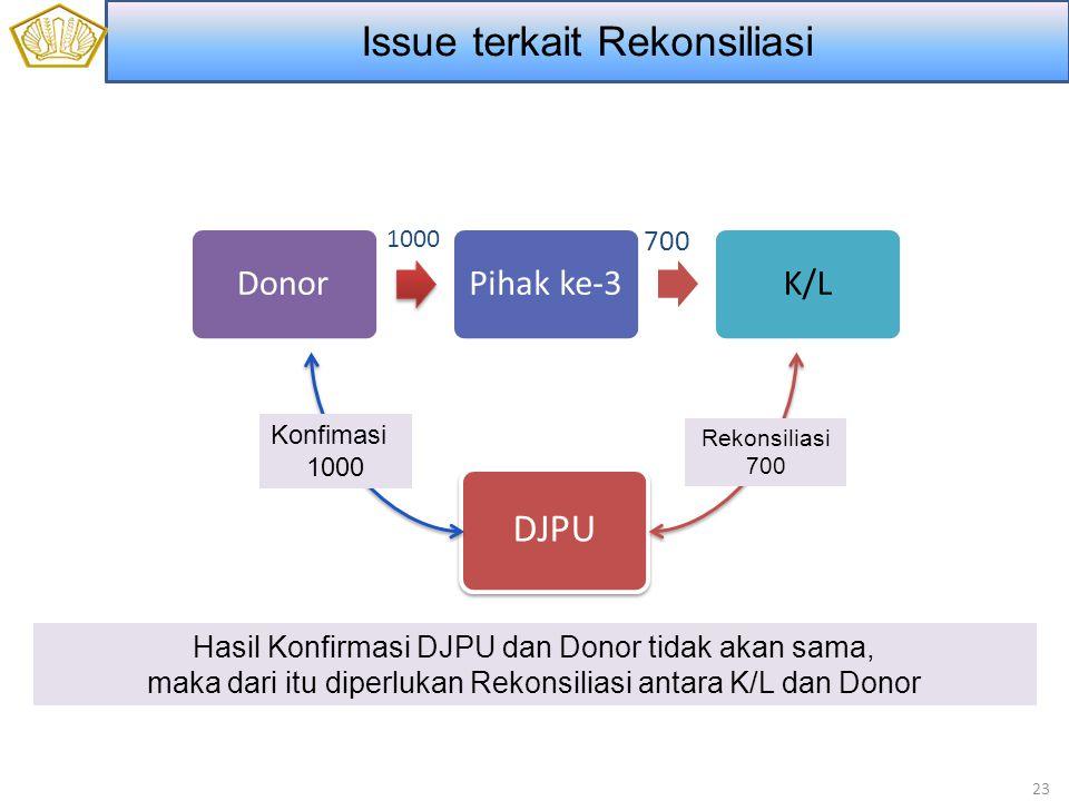 23 DonorPihak ke-3K/L 1000 700 DJPU Konfimasi 1000 Rekonsiliasi 700 Hasil Konfirmasi DJPU dan Donor tidak akan sama, maka dari itu diperlukan Rekonsiliasi antara K/L dan Donor Issue terkait Rekonsiliasi