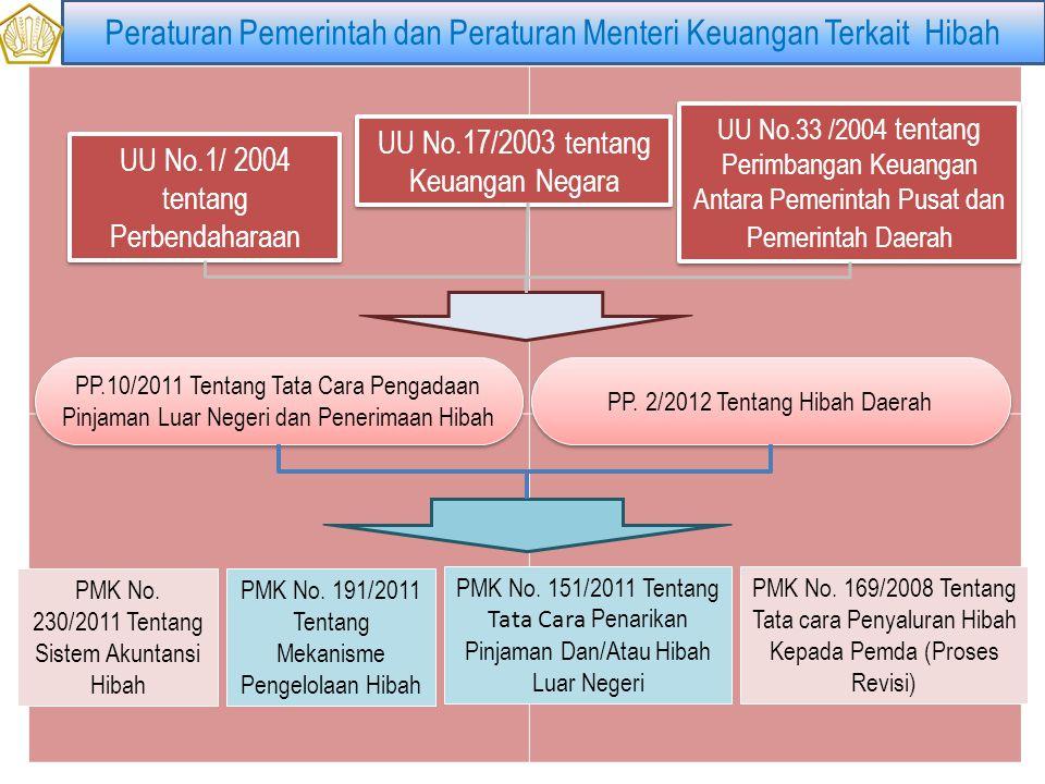 UU No.1/ 2004 tentang Perbendaharaan PMK No.