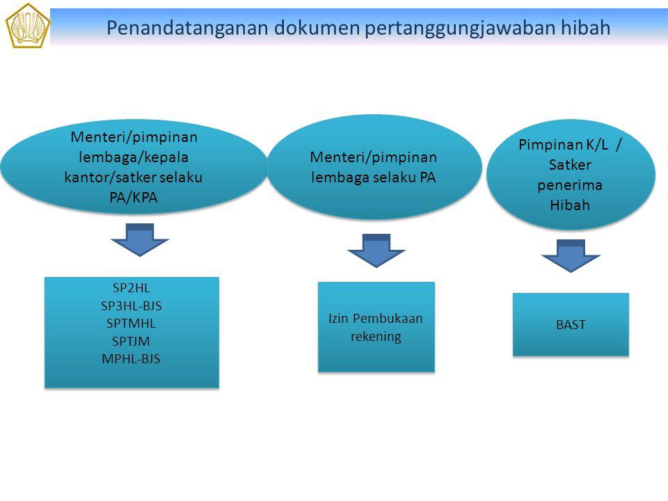 Penandatanganan dokumen pertanggungjawaban hibah Pimpinan K/L / Satker penerima Hibah Menteri/pimpinan lembaga/kepala kantor/satker selaku PA/KPA SP2HL SP3HL-BJS SPTMHL SPTJM MPHL-BJS SP2HL SP3HL-BJS SPTMHL SPTJM MPHL-BJS BAST Menteri/pimpinan lembaga selaku PA Izin Pembukaan rekening