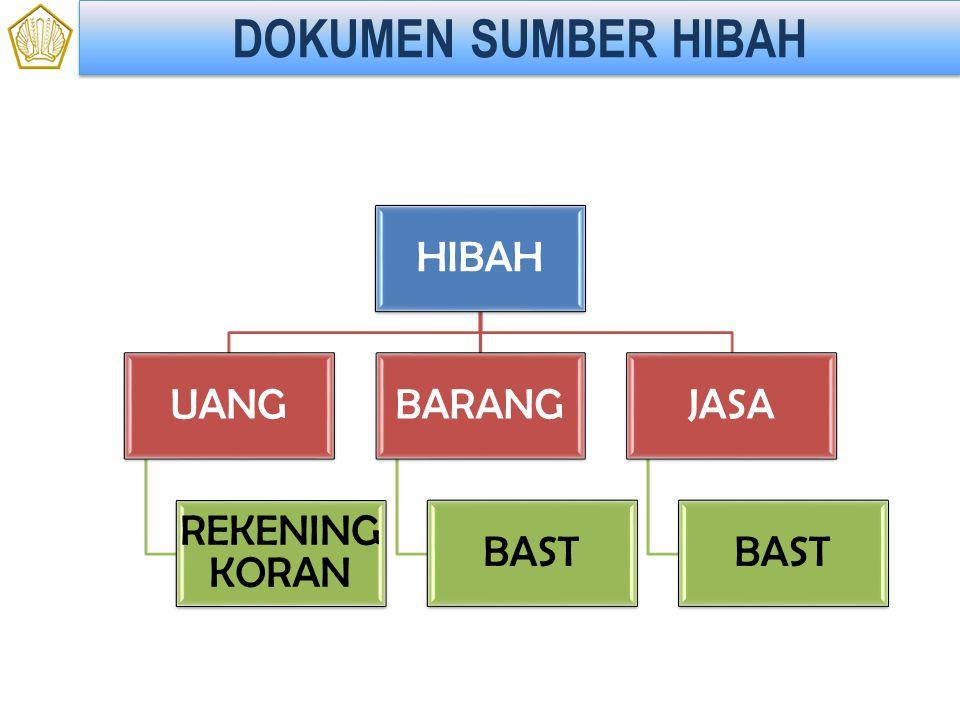 DOKUMEN SUMBER HIBAH HIBAH UANG REKENING KORAN BARANG BAST JASA BAST
