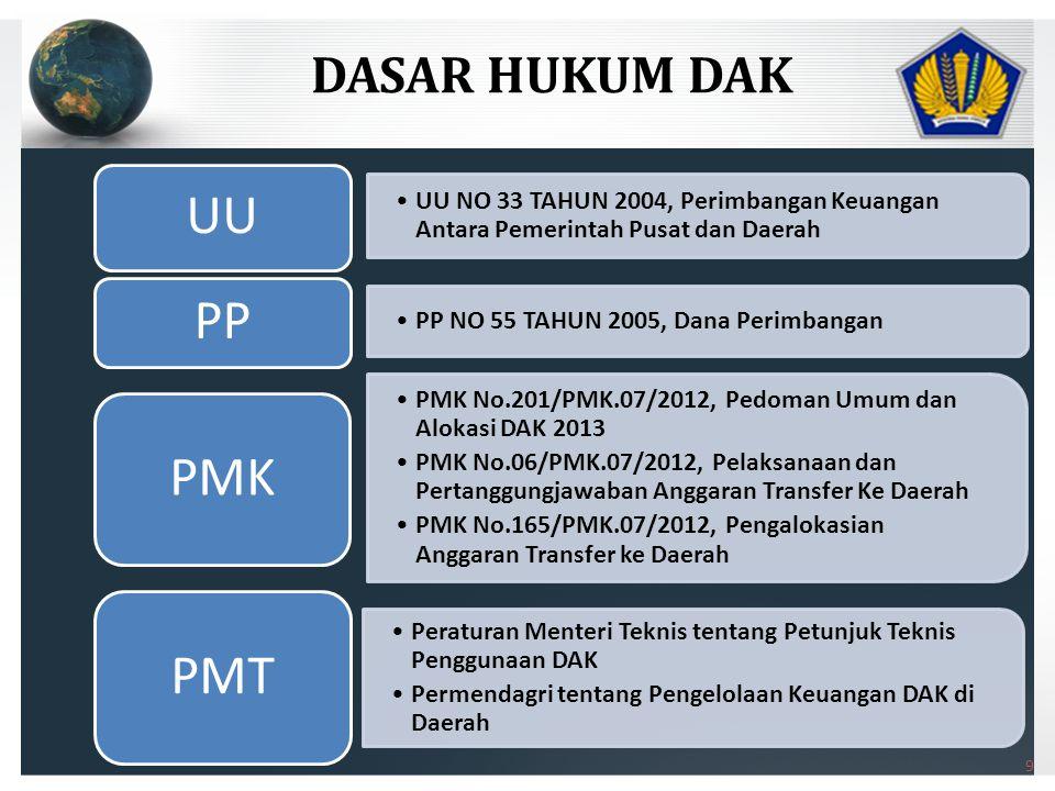•UU NO 33 TAHUN 2004, Perimbangan Keuangan Antara Pemerintah Pusat dan Daerah UU •PP NO 55 TAHUN 2005, Dana Perimbangan PP •PMK No.201/PMK.07/2012, Pedoman Umum dan Alokasi DAK 2013 •PMK No.06/PMK.07/2012, Pelaksanaan dan Pertanggungjawaban Anggaran Transfer Ke Daerah •PMK No.165/PMK.07/2012, Pengalokasian Anggaran Transfer ke Daerah PMK •Peraturan Menteri Teknis tentang Petunjuk Teknis Penggunaan DAK •Permendagri tentang Pengelolaan Keuangan DAK di Daerah PMT DASAR HUKUM DAK 9