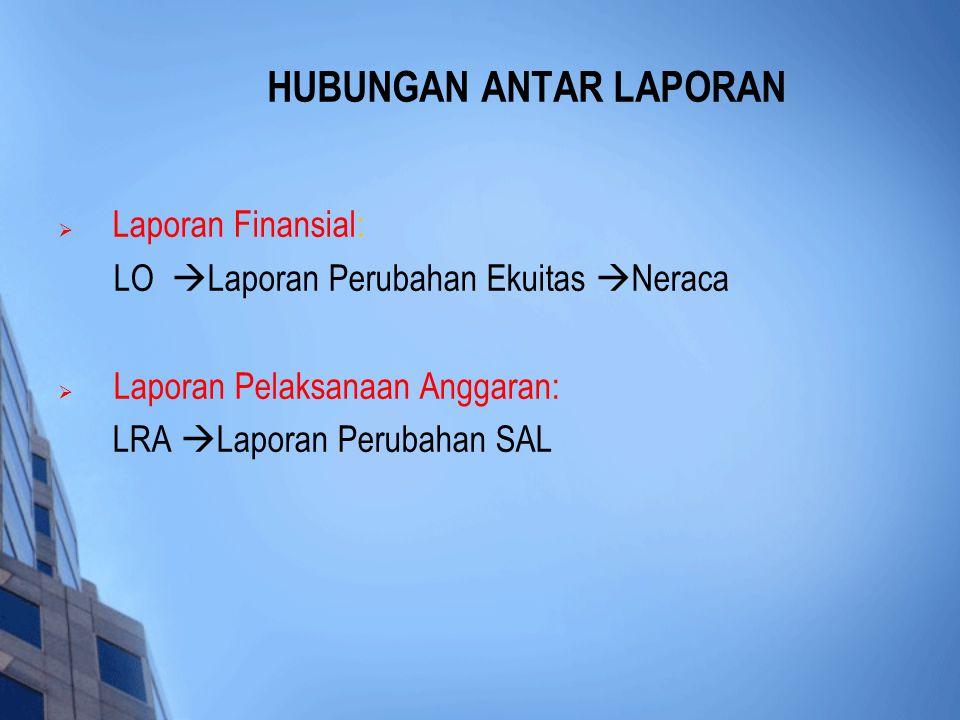  Laporan Finansial: LO  Laporan Perubahan Ekuitas  Neraca  Laporan Pelaksanaan Anggaran: LRA  Laporan Perubahan SAL HUBUNGAN ANTAR LAPORAN