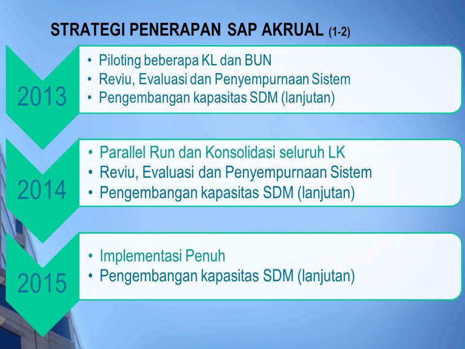2013 •Piloting beberapa KL dan BUN •Reviu, Evaluasi dan Penyempurnaan Sistem •Pengembangan kapasitas SDM (lanjutan) 2014 •Parallel Run dan Konsolidasi