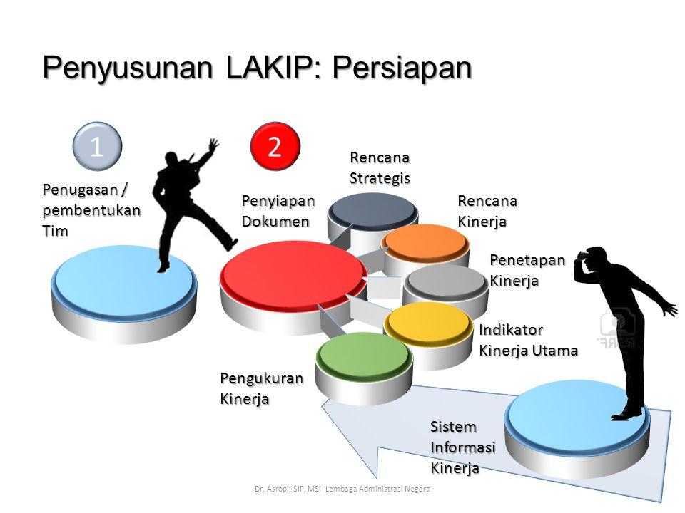 Penyusunan LAKIP: Persiapan Dr. Asropi, SIP, MSi- Lembaga Administrasi Negara Penugasan / pembentukan Tim Penyiapan Dokumen Rencana Strategis Rencana