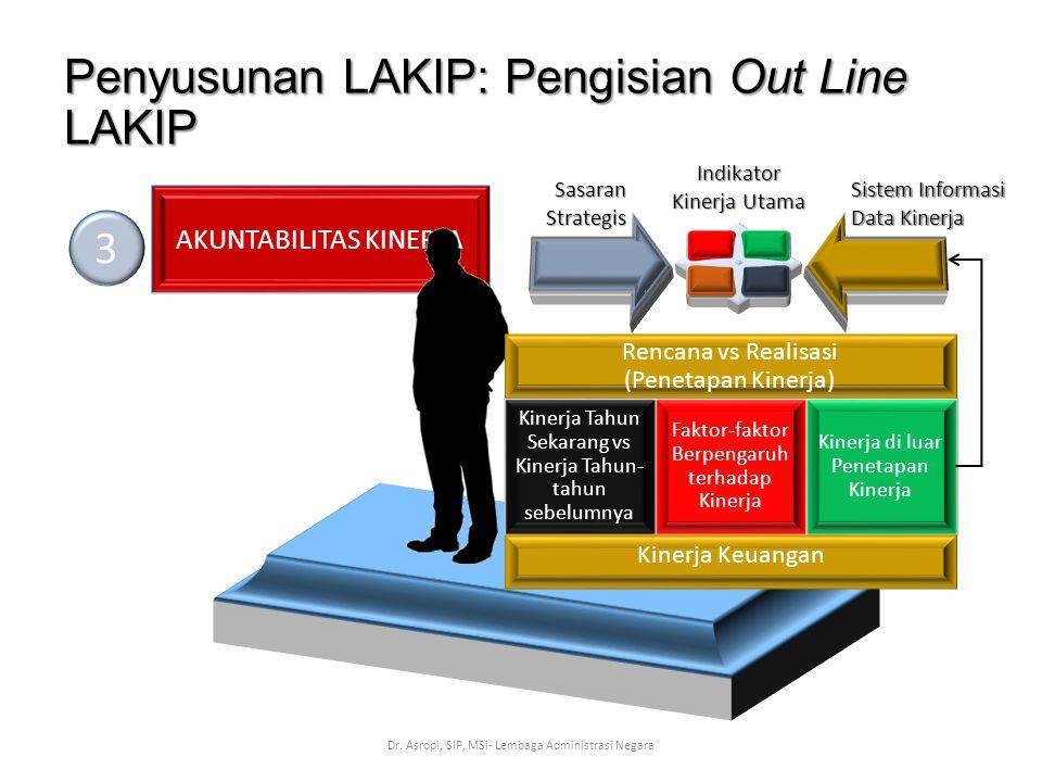 Penyusunan LAKIP: Pengisian Out Line LAKIP Dr. Asropi, SIP, MSi- Lembaga Administrasi Negara AKUNTABILITAS KINERJA 3 SasaranStrategis Sistem Informasi