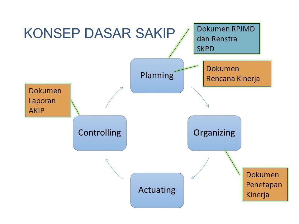KONSEP DASAR SAKIP PlanningOrganizingActuatingControlling Dokumen RPJMD dan Renstra SKPD Dokumen Rencana Kinerja Dokumen Penetapan Kinerja Dokumen Lap