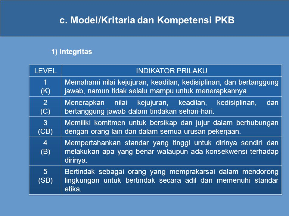 c.Model/Kritaria dan Kompetensi PKB 1) Integritas