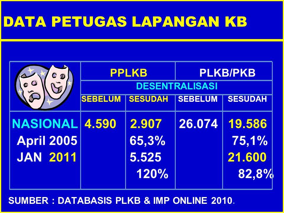 DATA PETUGAS LAPANGAN KB PPLKB PLKB/PKB DESENTRALISASI SEBELUM SESUDAH SEBELUM SESUDAH NASIONAL 4.590 2.907 26.074 19.586 April 2005 65,3% 75,1% JAN 2