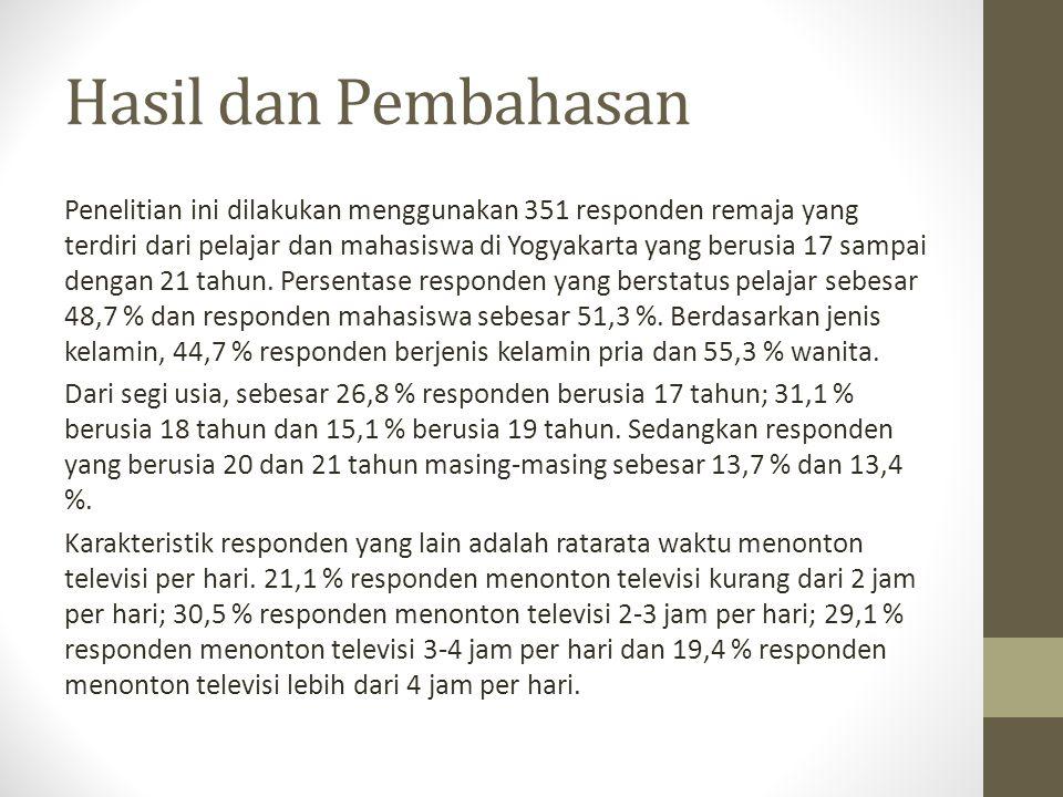 Hasil dan Pembahasan Penelitian ini dilakukan menggunakan 351 responden remaja yang terdiri dari pelajar dan mahasiswa di Yogyakarta yang berusia 17 s