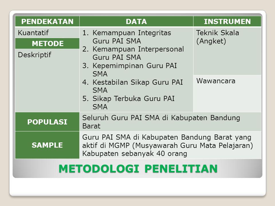 METODOLOGI PENELITIAN PENDEKATANDATAINSTRUMEN Kuantatif1.Kemampuan Integritas Guru PAI SMA 2.Kemampuan Interpersonal Guru PAI SMA 3.Kepemimpinan Guru PAI SMA 4.Kestabilan Sikap Guru PAI SMA 5.Sikap Terbuka Guru PAI SMA Teknik Skala (Angket) METODE Deskriptif Wawancara POPULASI Seluruh Guru PAI SMA di Kabupaten Bandung Barat SAMPLE Guru PAI SMA di Kabupaten Bandung Barat yang aktif di MGMP (Musyawarah Guru Mata Pelajaran) Kabupaten sebanyak 40 orang