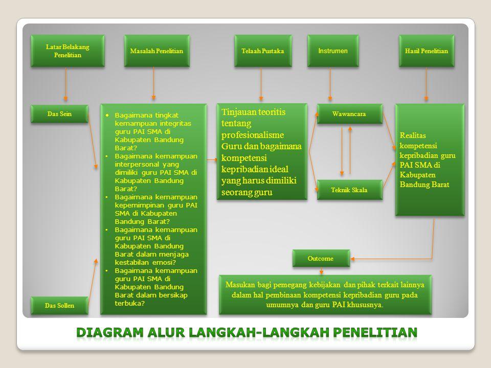 Latar Belakang Penelitian Masalah Penelitian Telaah Pustaka Instrumen Hasil Penelitian Das Sein Das Sollen Bagaimana tingkat kemampuan integritas guru PAI SMA di Kabupaten Bandung Barat.