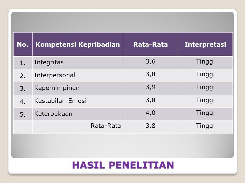 HASIL PENELITIAN No.Kompetensi KepribadianRata-RataInterpretasi 1.