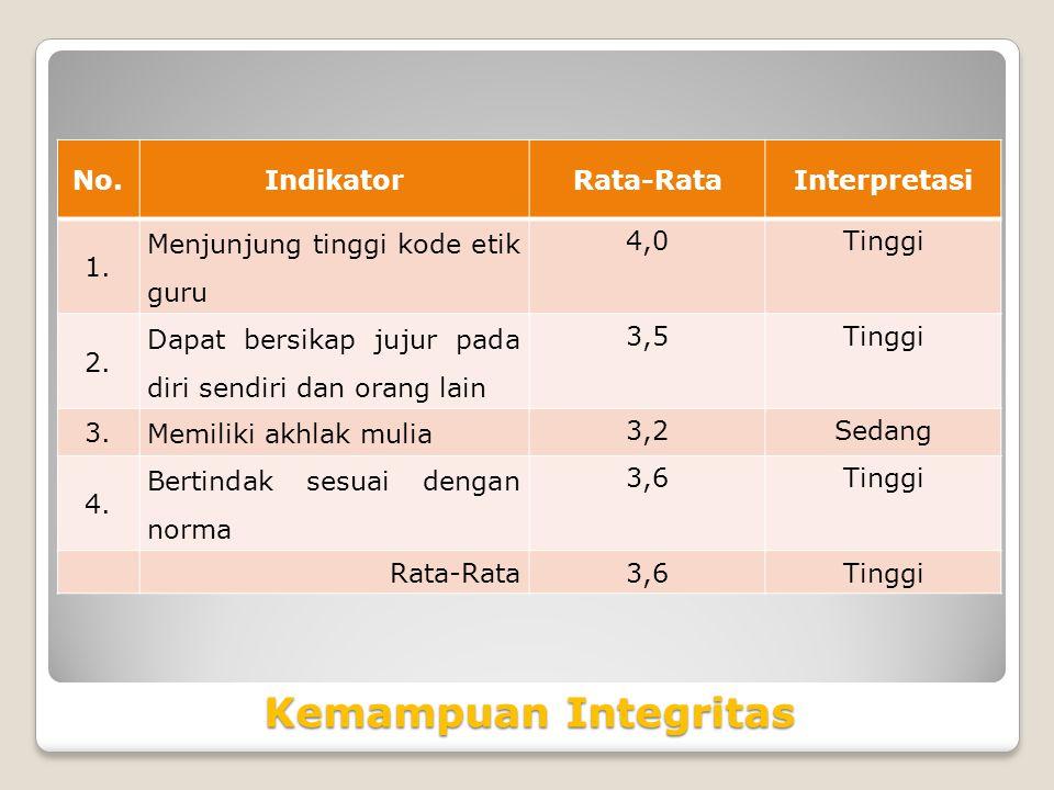 Kemampuan Integritas No.IndikatorRata-RataInterpretasi 1.