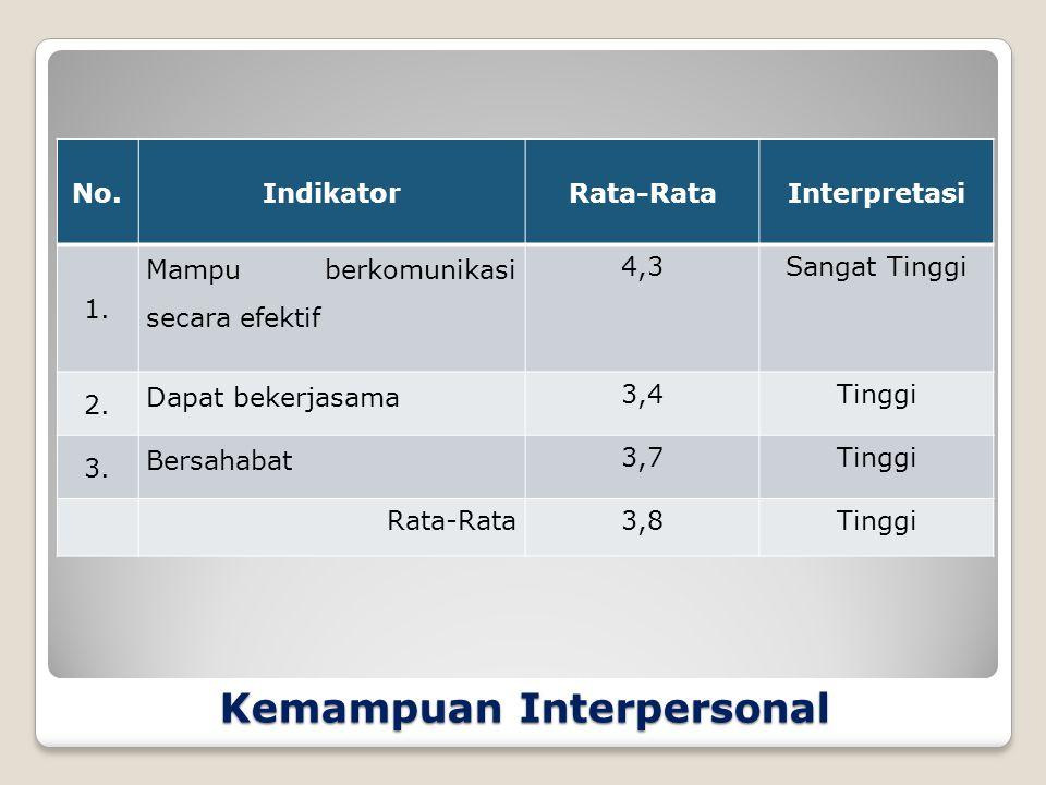 Kemampuan Interpersonal No.IndikatorRata-RataInterpretasi 1.