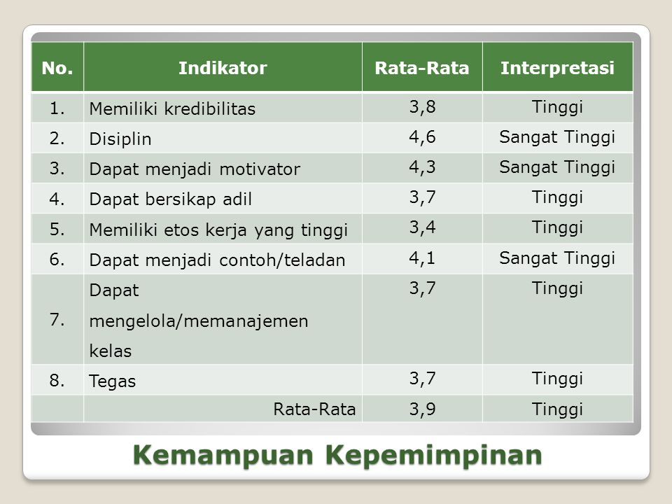 Kemampuan Kepemimpinan No.IndikatorRata-RataInterpretasi 1.
