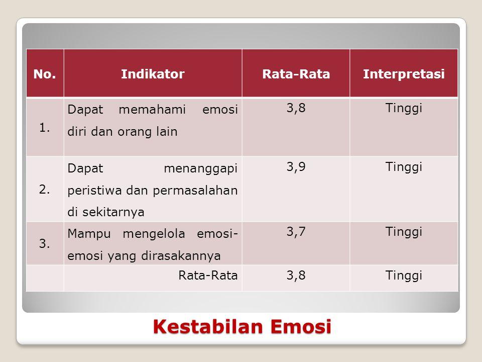 Kestabilan Emosi No.IndikatorRata-RataInterpretasi 1.