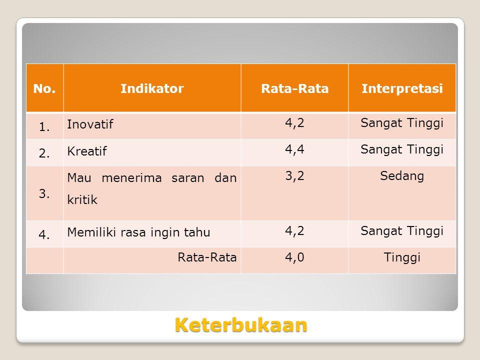Keterbukaan No.IndikatorRata-RataInterpretasi 1.Inovatif 4,2Sangat Tinggi 2.