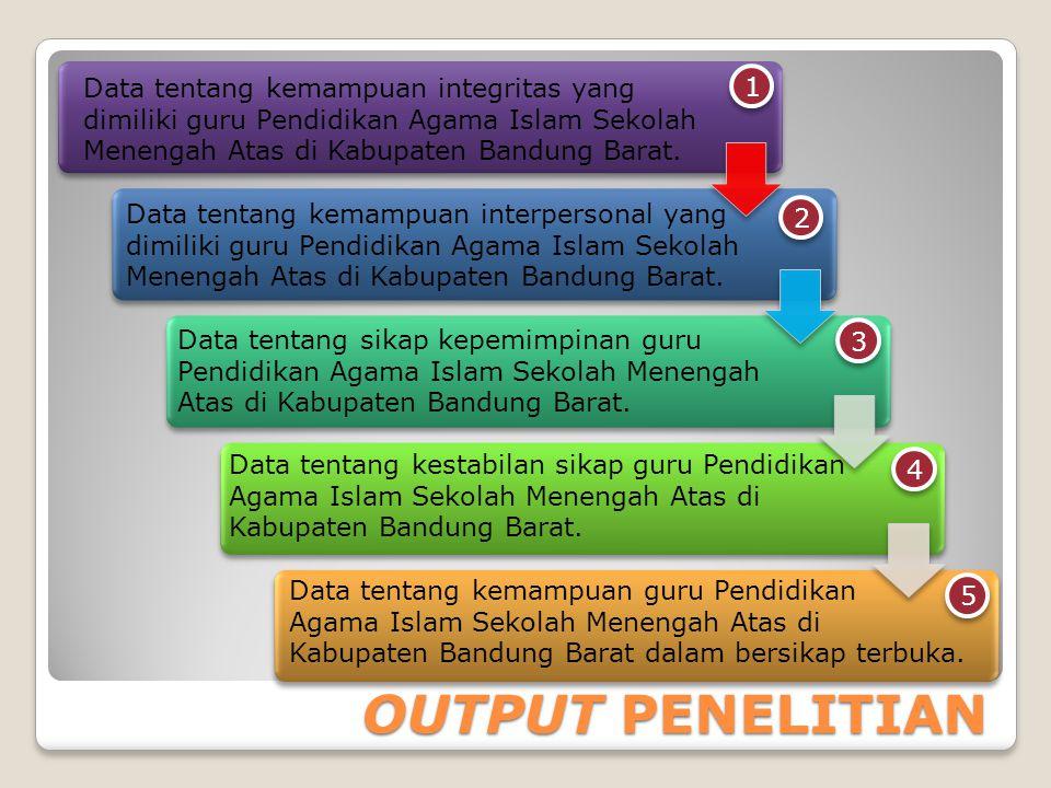 OUTPUT PENELITIAN 1 1 2 2 3 3 Data tentang kemampuan integritas yang dimiliki guru Pendidikan Agama Islam Sekolah Menengah Atas di Kabupaten Bandung Barat.