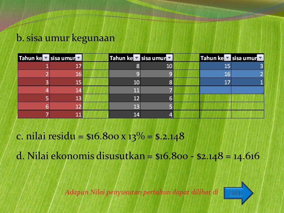 b. sisa umur kegunaan c. nilai residu = $16.800 x 13% = $.2.148 d. Nilai ekonomis disusutkan = $16.800 - $2.148 = 14.616 Adapun Nilai penyusutan perta