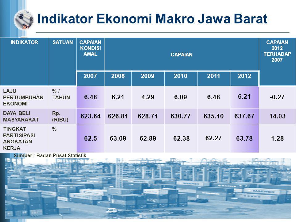 Profil Ketenagakerjaan Jawa Barat (Agustus 2012) Sumber : Badan Pusat Statistik Penganggur Terbuka = 1.828.986 Jiwa (9,08 %) Penganggur Terbuka = 1.828.986 Jiwa (9,08 %) Bekerja = 18.321.108 Jiwa (90,92 %) Bekerja = 18.321.108 Jiwa (90,92 %) Angkatan Kerja 20.150.094 Jiwa Angkatan Kerja 20.150.094 Jiwa PERBANDINGAN 2008 - 2012 VariabelAgustus 2008 Agustus 2009 Agustus 2010 Agustus 2011 Agustus 2012 Penganggur (jiwa) 2.263.5842.079.830 1.951.3911.901.8431.828.986 TPT (%) 12,110,96 10,339,839,08 Angkatan Kerja (jiwa) 18.743.97918.981.260 18.893.83519.356.62420.150.094 Bekerja (jiwa) 16.480.39516.901.430 16.942.44417.454.78118.321.108