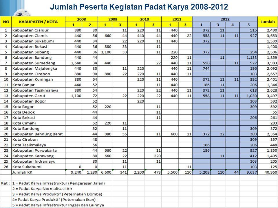 Realisasi Penyerapan Kesempatan Kerja Menurut Kabupaten/Kota 2008-2012 2008 -