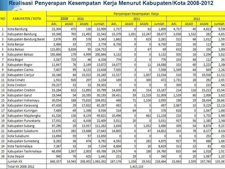REKAPITULASI PENYERAPAN KESEMPATAN KERJA (BY NAME, BY ADDRESS, BY JOB, BY COMPANY) DI JAWA BARAT No.Kesempatan Kerja Tahun 2008-2011Tahun 2012Total Penyerapan Program Satu Juta Kesempatan Kerja (sampai Desember 2012) 1.AKL 1,027,531 23,063 1,050,594 2.AKAD 16,301 2,559 18,860 3.AKAN 237,934 107,745 345,679 Total 1,281,766 133,367 1,415,133 Sumber : - Data AKL dan AKAD dari Pendataan ke OPD Provinsi, kab./kota dan Jamsostek, data diolah; - Data AKAN dari BNP2TKI.