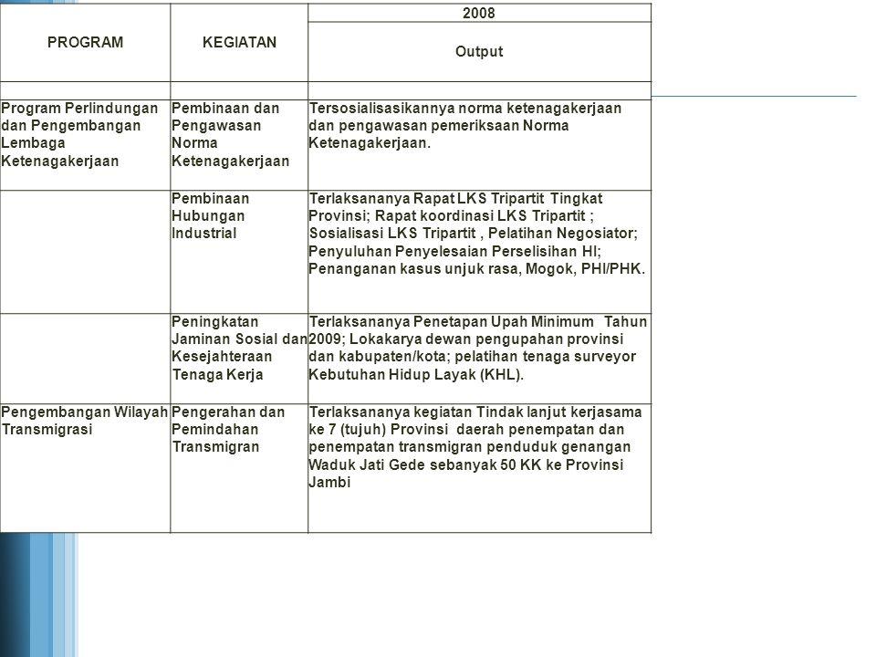 PROGRAMKEGIATAN 2009 Output Peningkatan Kualitas dan Produktivitas Tenaga Kerja Pelatihan Ketenagakerjaan Berbasis Kompetensi Terselenggaranya Pelatihan Berbasis Kompetensi dan Berbasis Masyarakat sebanyak 19 kejuruan di Bekasi dengan peserta dari 10 Kab./Kota di Jawa Barat Pelatihan Berbasis Masyarakat Melalui Mobile Training Unit (MTU) dan Pemagangan Tenaga Kerja Terlaksananya pelatihan berbasis masyarakat melalui mobile training unit (MTU) dan pemagangan tenaga kerja kepada pencari kerja dari 24 Kab./Kota, pelatihan, peningkatan wirausaha mandiri di 15 Kab./kota, seleksi magang ke Jepang.