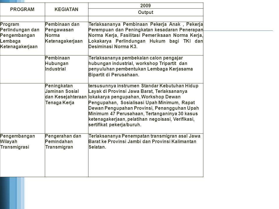PROGRAMKEGIATAN 2010 Output Peningkatan Kualitas dan Produktivitas Tenaga Kerja Pelatihan Ketenagakerjaan Berbasis Kompetensi Terselenggaranya Pelatihan Berbasis Kompetensi 7 kejuruan, di Kota Bekasi dengan peserta dari 10 Kab./Kota di Jawa Barat Pelatihan Berbasis Masyarakat Melalui Mobile Training Unit (MTU) dan Pemagangan Tenaga Kerja Terlaksananya pelatihan berbasis masyarakat melalui mobile training unit kepada pencari kerja dalam negeri, pelatihan dalam negeri dan terlaksananya seleksi pencari kerja magang di Jepang dari 26 Kab./Kota Peningkatan Kualitas dan Produktivitas Tenaga Kerja Terlaksananya pelaksanaan Bimtek 5S (Sisih, Susun, Sasap, Sosoh, Suluh), Pengembangan Produktivitas Wirausaha Mandiri dan Bimtek Produktivitas UP3 (Unit Pelatihan Produktivitas Perusahaan) dari 26 kab./kota se- Jabar Standarisasi Sertifikasi dan Kompetensi Tenaga Kerja Terlaksananya Uji Kompetensi, akreditasi di 25 LPK, penyebaran informasi kelembagaan.