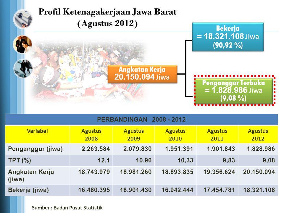 Tahun2007-20082008-20092009-20102010-20112011-2012 Penambahan Jumlah Penduduk yang Bekerja 626.573 (3,95%) 421.035 (2,55%) 41.014 (0,24%) 512.337 (3,02%) 866.327 (4,96%) Pengurangan Jumlah Penganggur (-) 122.630 (5,14%) (-) 183.754 (8,12% (-) 128.439 (6,18%) (-) 49.548 (2,54%) (-) 72.857 (3,83%) Total Pertumbuhan Penduduk yang Bekerja 1.840.713 Sumber : Badan Pusat Statistik Pertumbuhan Jumlah Penduduk Bekerja